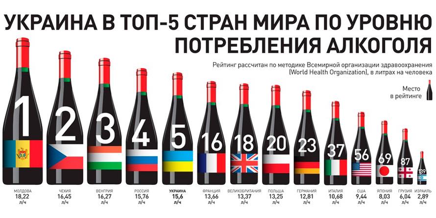 Украина в топ5 по употреблению алкоголя